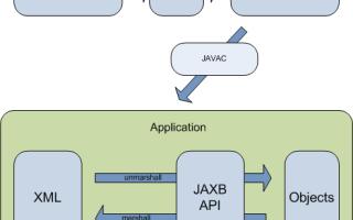 Пример работы с JAXB. Сохраняем Java объект в XML, восстанавливаем объект из XML
