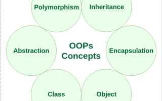 Концепции объектно-ориентированного программирования — ООП в Java