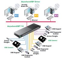 Подключение usb устройств к сети. USB over IP — аппаратное решение
