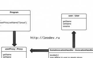 Динамический прокси Java: что это и как им пользоваться?