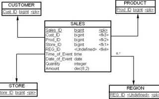 Ms sql server секционирование таблиц. Создание физической модели базы данных: проектирование производительности