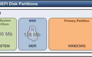 Шифрованный раздел efi. Создание загрузочного GPT-раздела EFI с помощью gdisk на предыдущем MBR, поврежденный GPT
