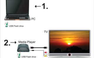 Что такое медио плеер. Строим домашнюю сеть