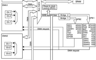 Быстрое освоение микроконтроллеров STM32. Ёмкостный датчик касаний без внешней обвязки на STM32 Discovery Обвязка stm32 описание и инструкция по программированию
