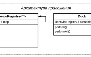 Java 8 и паттерн Стратегия