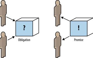Микросервисы для Java программистов. Практическое введение во фреймворки и контейнеры