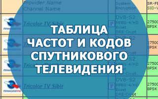 Таблица частот, каналов и ключей с основных спутников — Украина — Списки частот, каналов, ключей