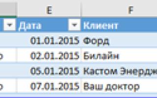 Сводные таблицы в Excel для чайников: примеры, как сделать